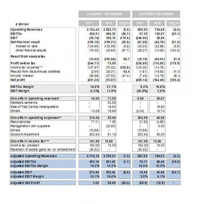 PRISA: Stability in Revenue (-1,3%) and EBITDA (-1,7%) | Prisa