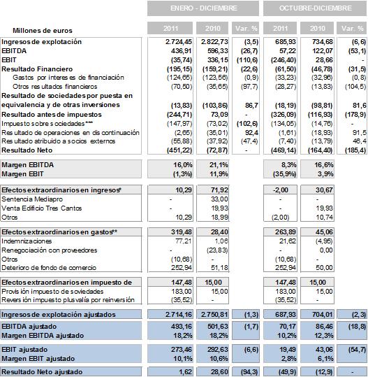 Resultados anuales 2011