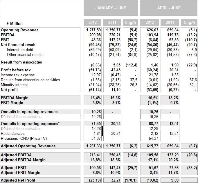 PRISA ACHIEVES EBITDA OF 208,09 MILLION EUROS (-5,1%) | Prisa